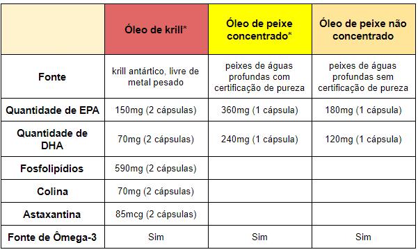 tabela compara a diferença entre óleo de krill e ômega-3