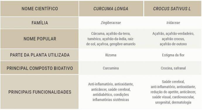 tabela comparativa das diferenças entre açafrão e açafrão da terra